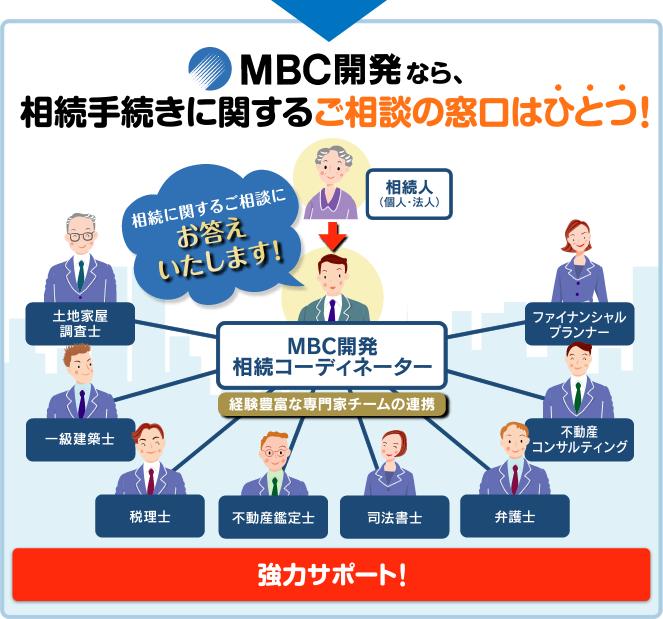 MBC開発なら相続手続きに関するご相談窓口はひとつ!MBC開発の相続コーディネータが経験豊富な専門家チームと連携し、個人・法人の相続人様のご相談に対応いたします! 主な専門家:ファイナンシャルプランナー/不動産コンサルティング/弁護士/司法書士/不動産鑑定士/税理士/一級建築士/土地家屋調査士